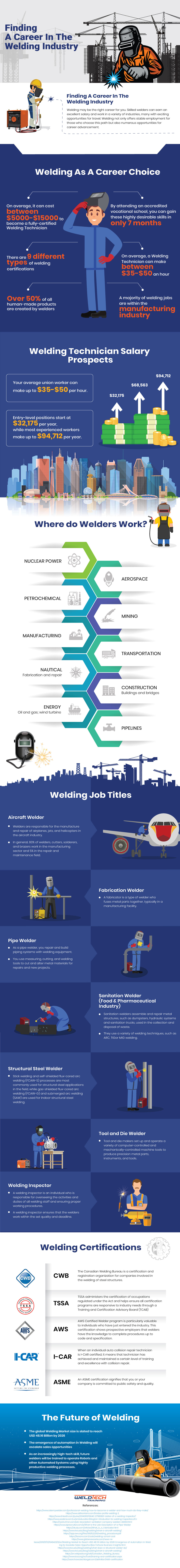 Finding A Career In The Welding Industry | Infographics